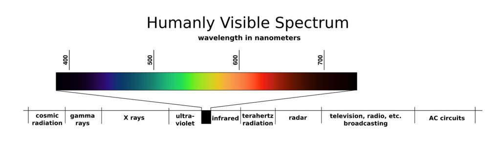 Where UV is in relation to the electromagnetic spectrum